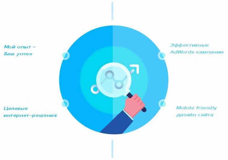 Online-Marketing-Leistungen-SEO-SEA-Development-ru