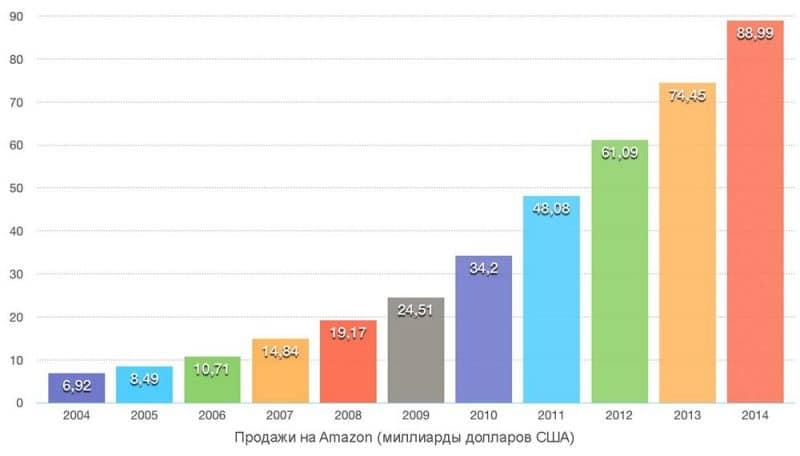 Amazon-Umsatz-ru
