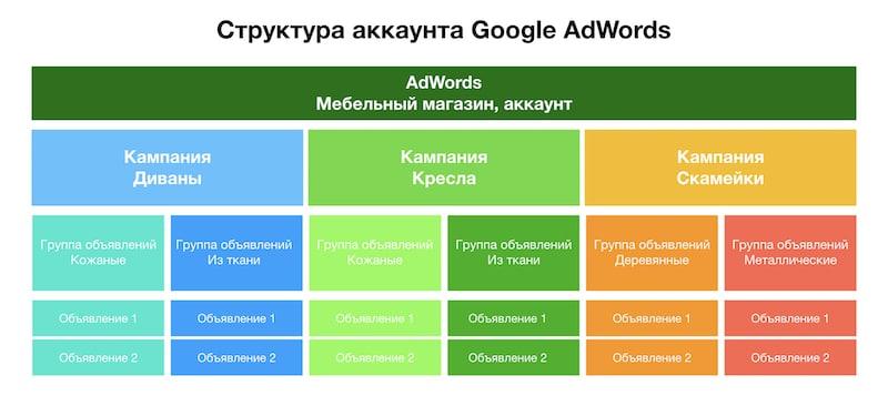 Правильная структура аккаунта в Google Ads